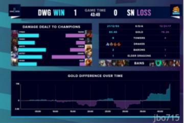 S10总决赛战报:LC K战区时隔三年 DWG续写传说成功夺冠