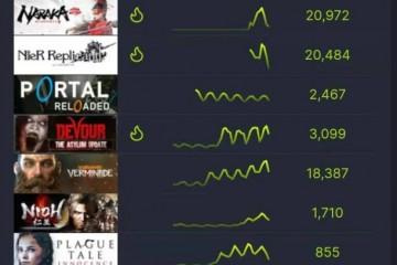良心制作人游戏跻身Steam排行榜第一他还在知乎窥屏