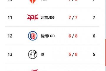 IG以0比2的比分输给BLG后依旧有晋级季后赛的可能性